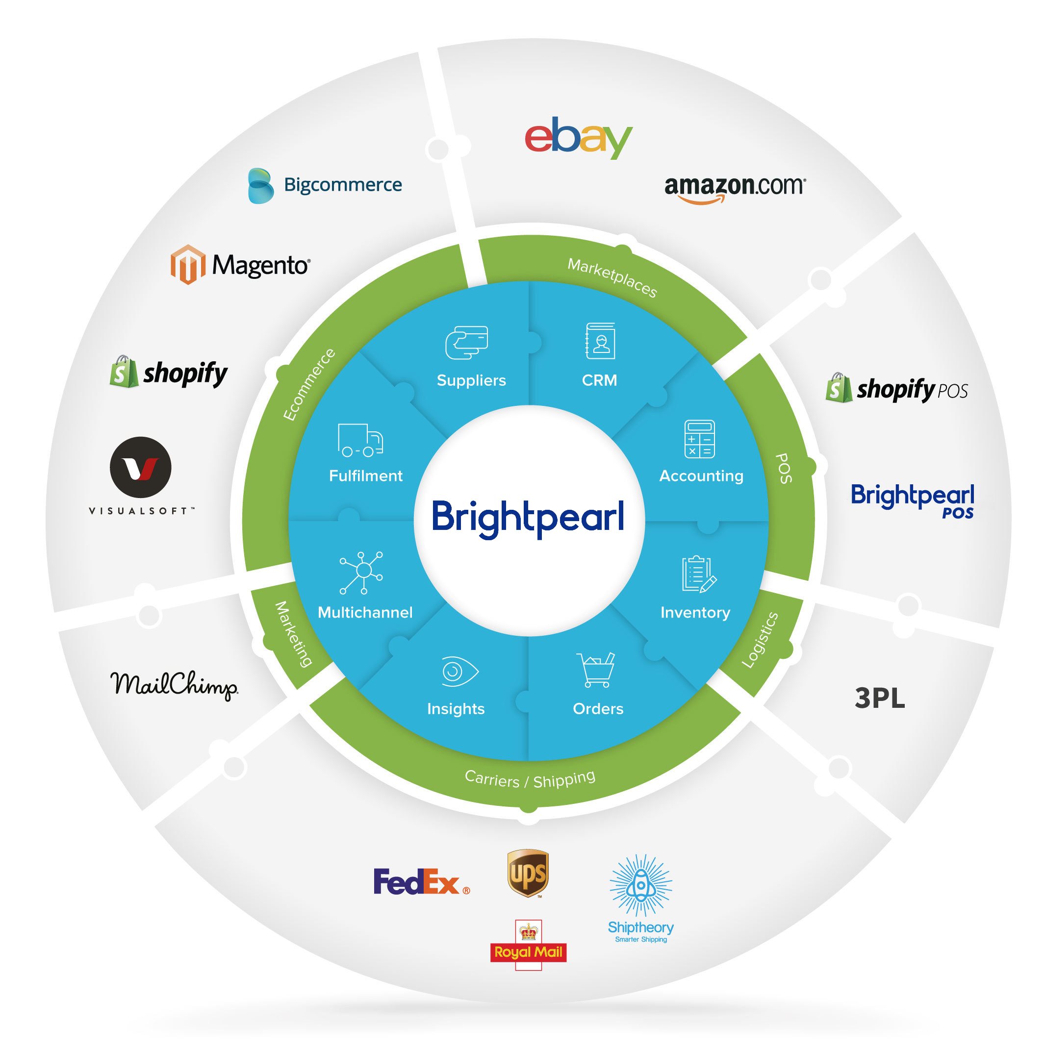 Brightpearl overview