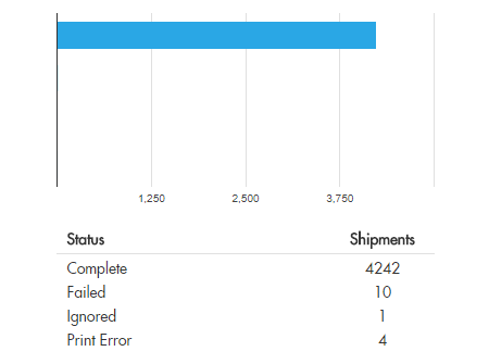 Shipment status graph