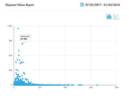 Shipment values graph